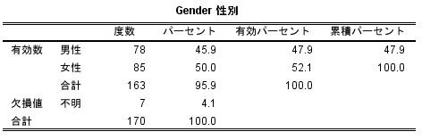 SPSS度数分布表