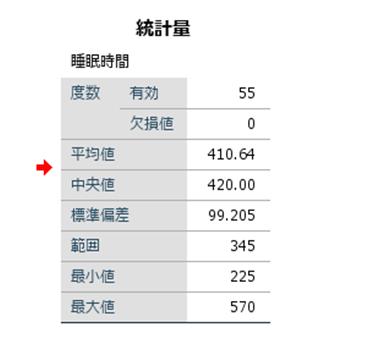SPSS記述統計
