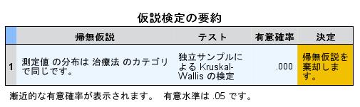 Kruskal-Wallis検定