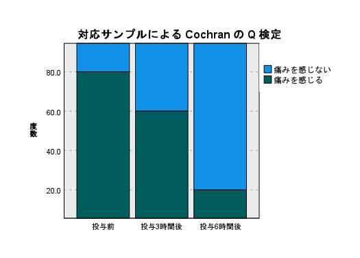 コクランのQ検定